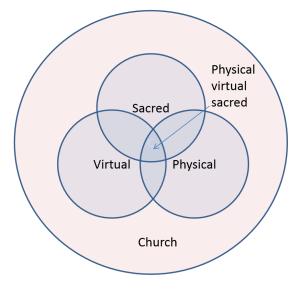 Hybrid_church